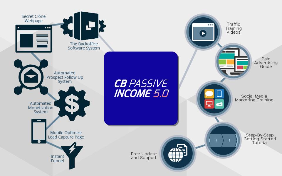 CB Passive Income 5.o