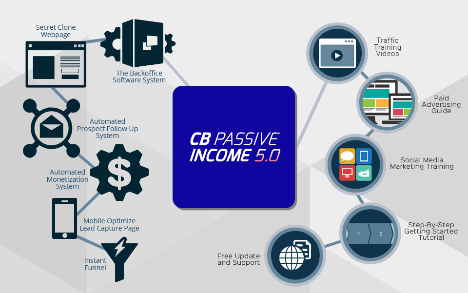 Image result for CB Passive Income
